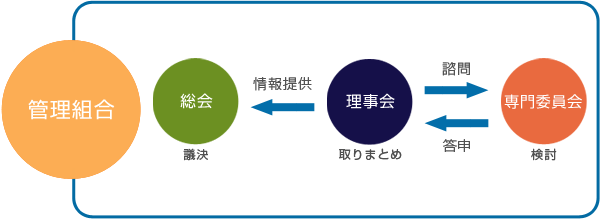 修繕工事のための組織(概念図)